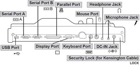 Порт Репликатор Panasonic CF-VEB272A2W